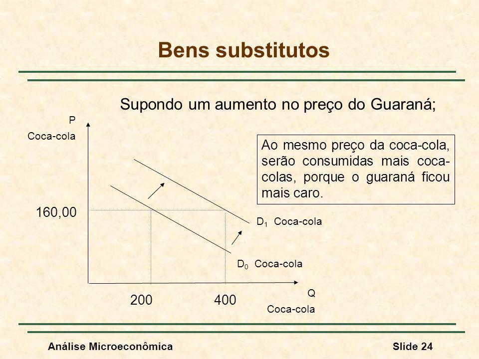 Análise MicroeconômicaSlide 24 Bens substitutos P Coca-cola Q Coca-cola D 0 Coca-cola D 1 Coca-cola Supondo um aumento no preço do Guaraná; 160,00 200