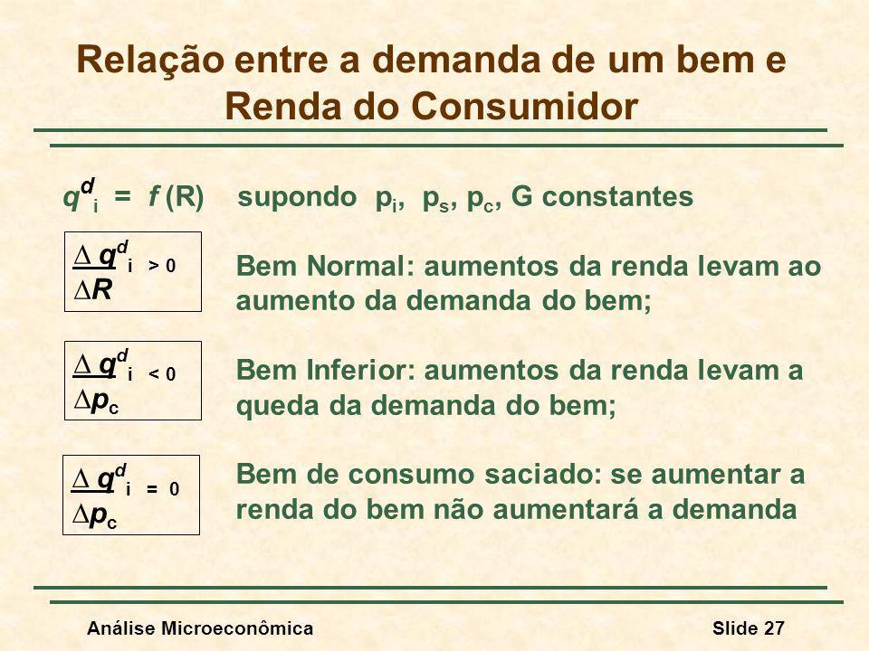 Análise MicroeconômicaSlide 27 Relação entre a demanda de um bem e Renda do Consumidor q d i = f (R) supondo p i, p s, p c, G constantes Bem Normal: a