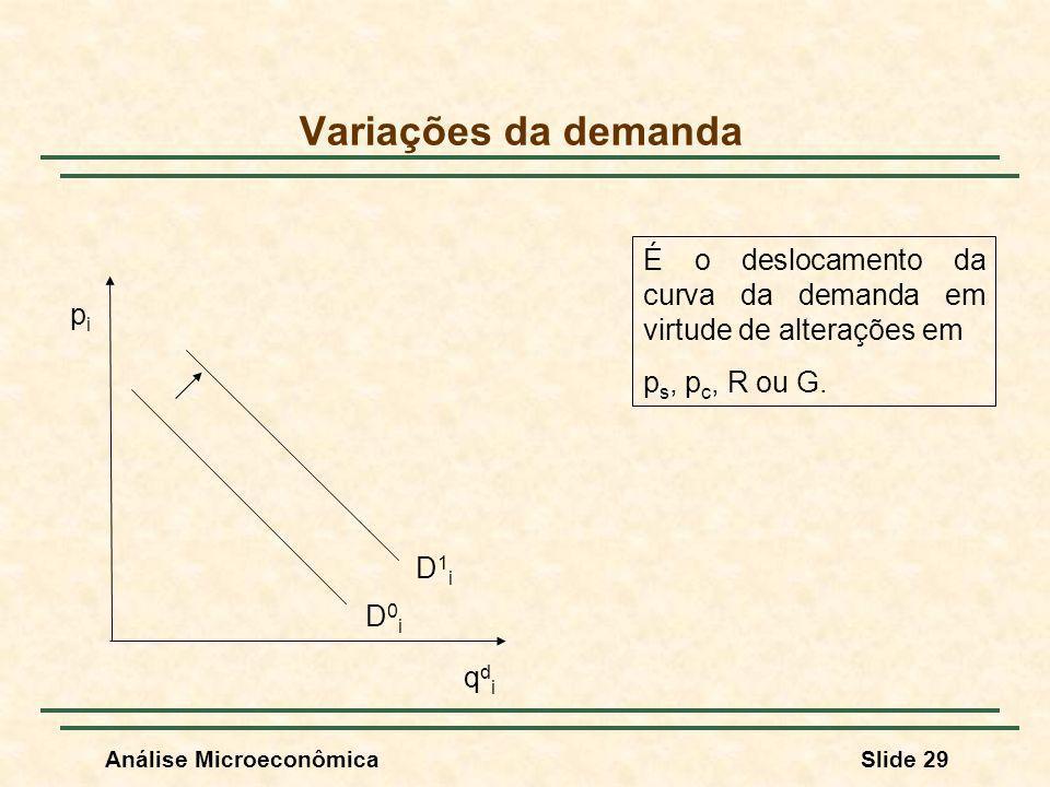 Análise MicroeconômicaSlide 29 Variações da demanda É o deslocamento da curva da demanda em virtude de alterações em p s, p c, R ou G. pipi qdiqdi D0i