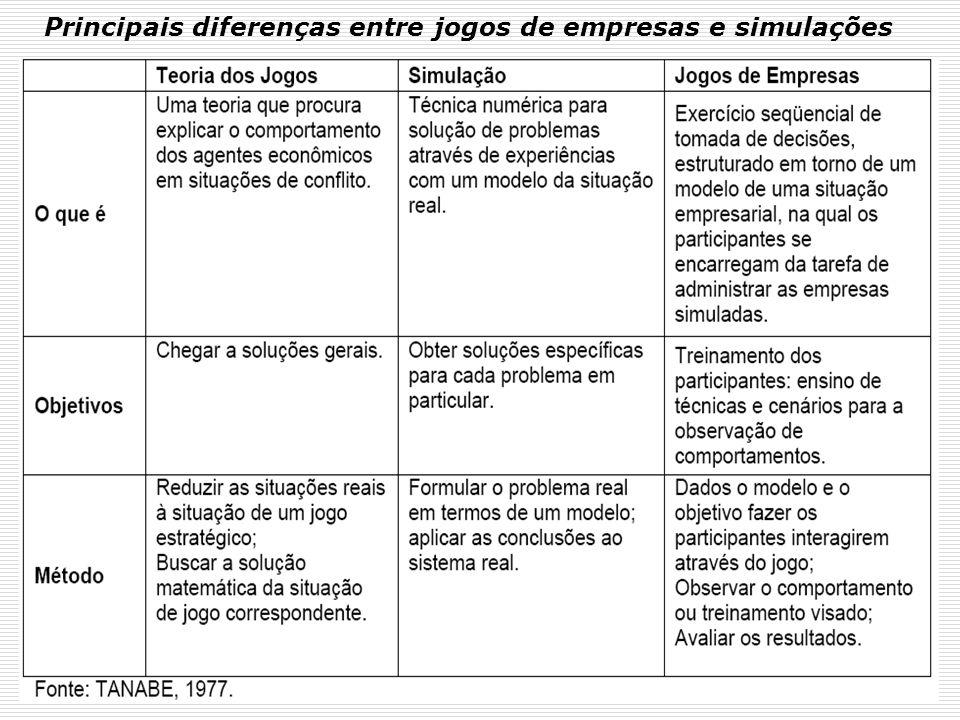 Objetivos dos Jogos de Empresa: Objetivos acadêmicos, segundo TANABE (1977): a) Treinamento b) Didático c) Pesquisa Objetivos comportamentais, segundo SAUAIA (1989): a) Aumento de conhecimentos b) Desenvolvimento de habilidades c) Fixação de atitudes