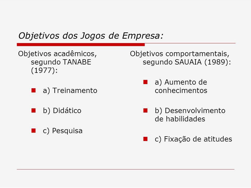 Objetivos dos Jogos de Empresa: Objetivos acadêmicos, segundo TANABE (1977): a) Treinamento b) Didático c) Pesquisa Objetivos comportamentais, segundo
