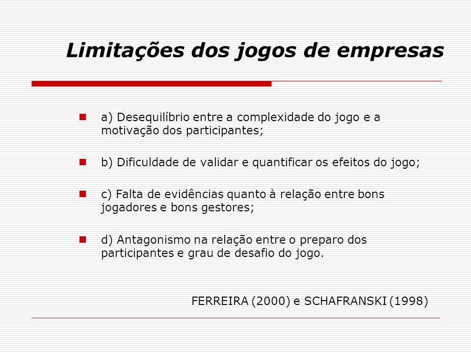 Limitações dos jogos de empresas a) Desequilíbrio entre a complexidade do jogo e a motivação dos participantes; b) Dificuldade de validar e quantifica