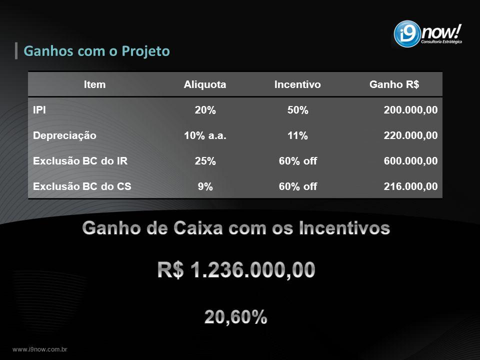 www.i9now.com.br Ganhos com o Projeto ItemAliquotaIncentivoGanho R$ IPI20%50%200.000,00 Depreciação10% a.a.11%220.000,00 Exclusão BC do IR25%60% off60