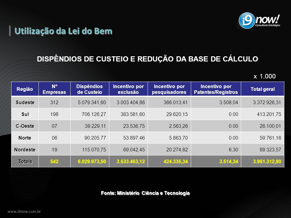 www.i9now.com.br Fonte: Ministério Ciência e Tecnologia DISPÊNDIOS DE CUSTEIO E REDUÇÃO DA BASE DE CÁLCULO Região Nº Empresas Dispêndios de Custeio In