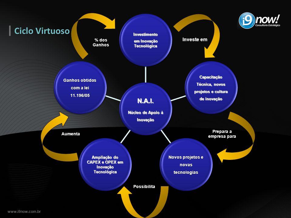 www.i9now.com.br N.A.I. Núcleo de Apoio à Inovação N.A.I. Investimento emInovação Tecnológica em Inovação TecnológicaInvestimento Capacitação Técnica,