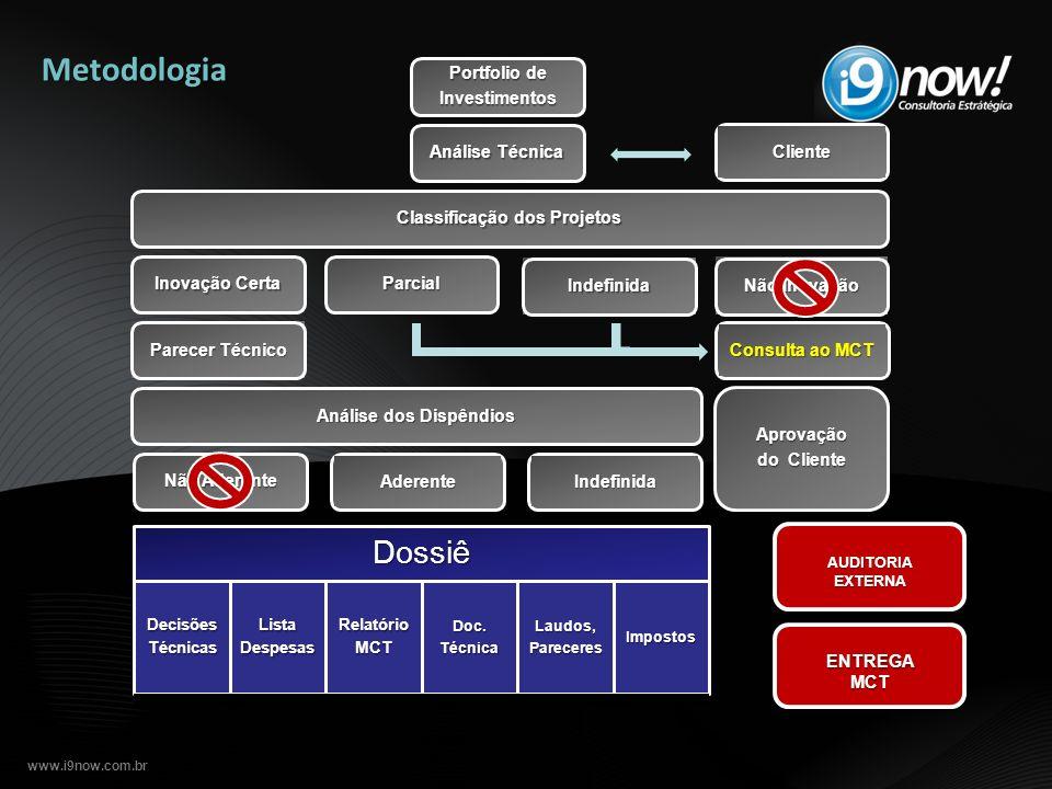 www.i9now.com.br AUDITORIA EXTERNA Metodologia Portfolio de Investimentos Análise Técnica Inovação Certa Não Inovação ParcialIndefinida Classificação