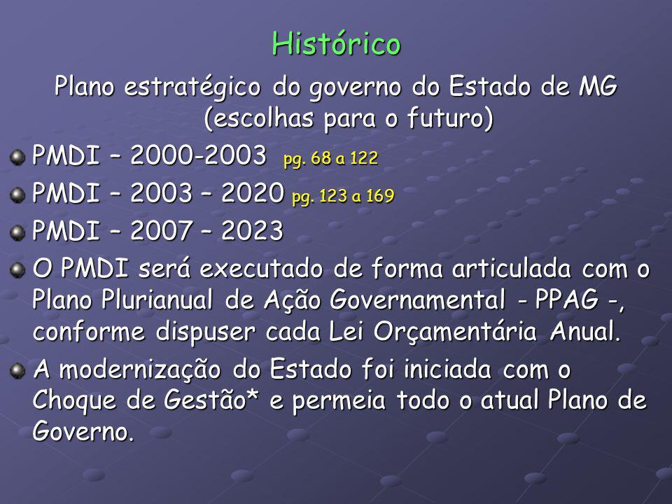 Histórico Plano estratégico do governo do Estado de MG (escolhas para o futuro) PMDI – 2000-2003 pg. 68 a 122 PMDI – 2003 – 2020 pg. 123 a 169 PMDI –