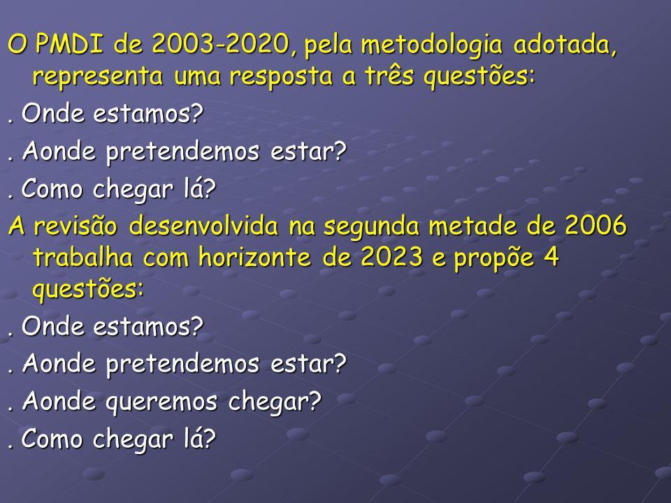 Metodologia utilizada no PMDI de 2003-2020 O documento Minas Gerais do século XXI elaborado pelo BDMG constituiu um diagnóstico da realidade sócio econômica mineira e foi utilizado para responder a questão onde estamos?.