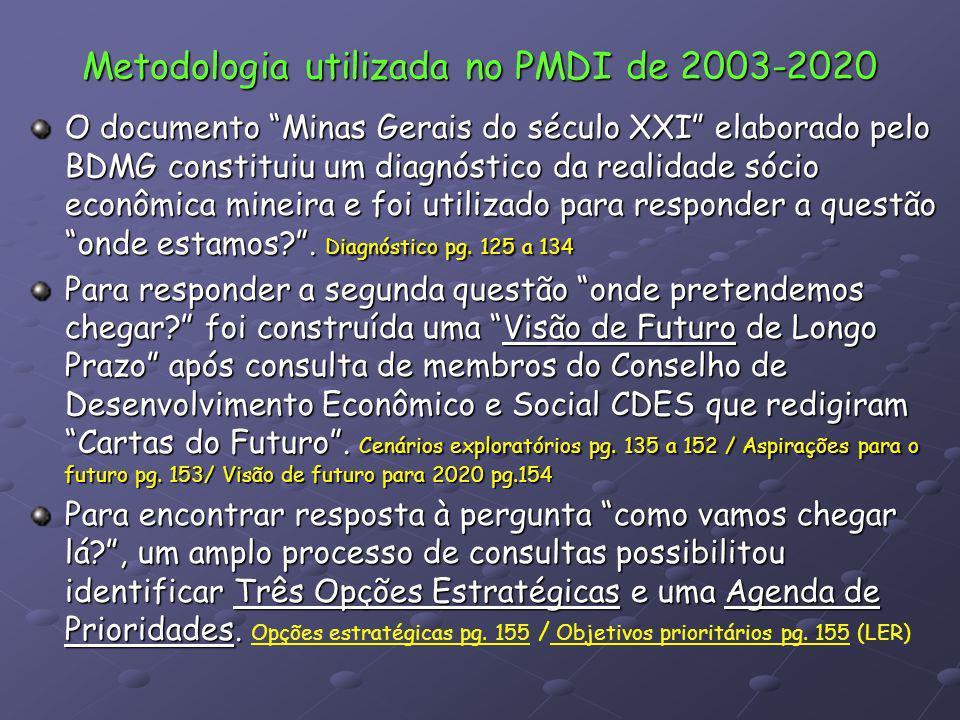 Metodologia utilizada no PMDI de 2003-2020 O documento Minas Gerais do século XXI elaborado pelo BDMG constituiu um diagnóstico da realidade sócio eco