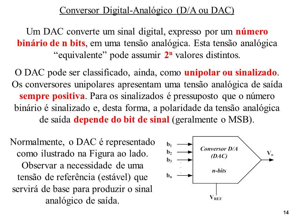 14 Conversor Digital-Analógico (D/A ou DAC) Um DAC converte um sinal digital, expresso por um número binário de n bits, em uma tensão analógica. Esta