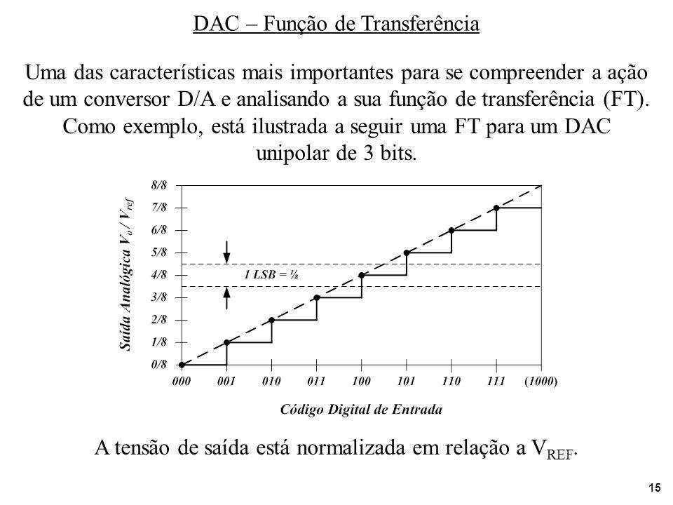 15 DAC – Função de Transferência Uma das características mais importantes para se compreender a ação de um conversor D/A e analisando a sua função de
