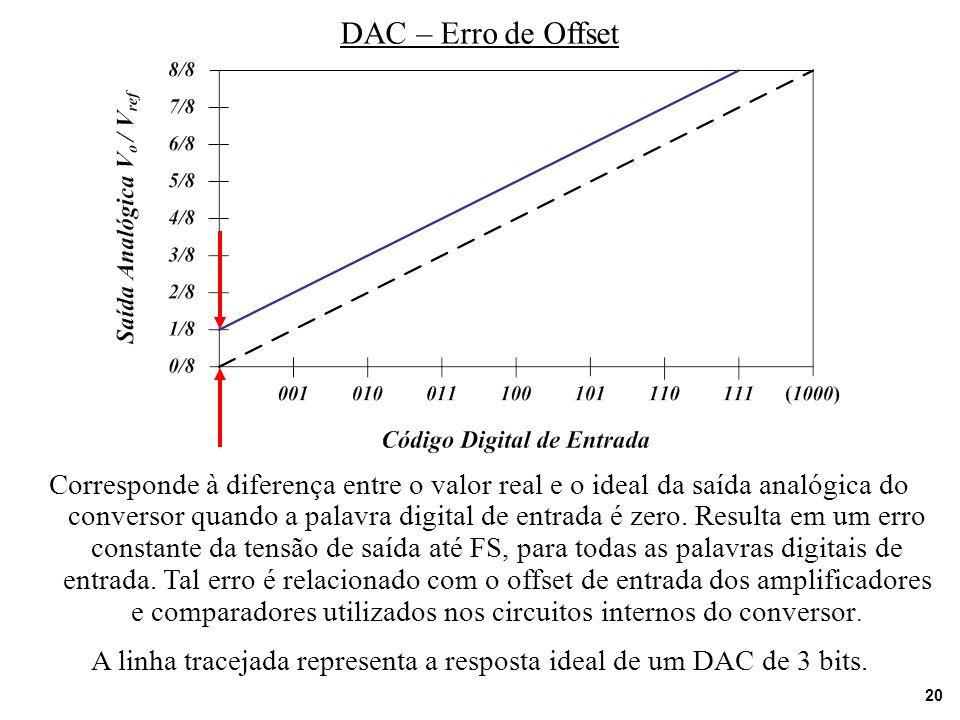 20 DAC – Erro de Offset Corresponde à diferença entre o valor real e o ideal da saída analógica do conversor quando a palavra digital de entrada é zer