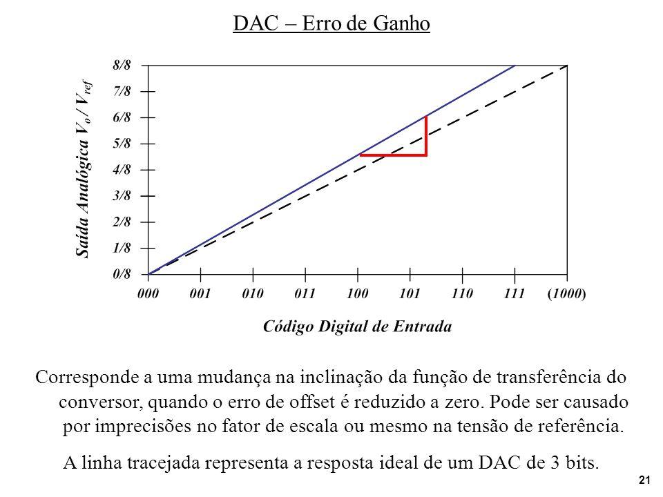 21 DAC – Erro de Ganho Corresponde a uma mudança na inclinação da função de transferência do conversor, quando o erro de offset é reduzido a zero. Pod