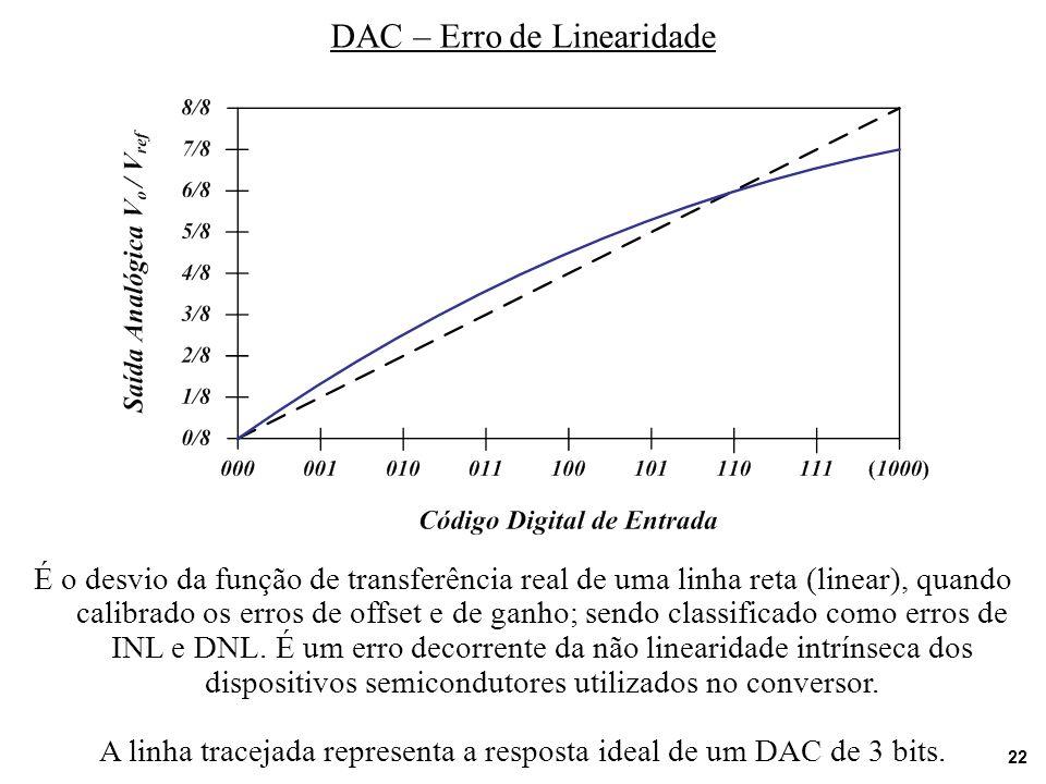 22 DAC – Erro de Linearidade É o desvio da função de transferência real de uma linha reta (linear), quando calibrado os erros de offset e de ganho; se