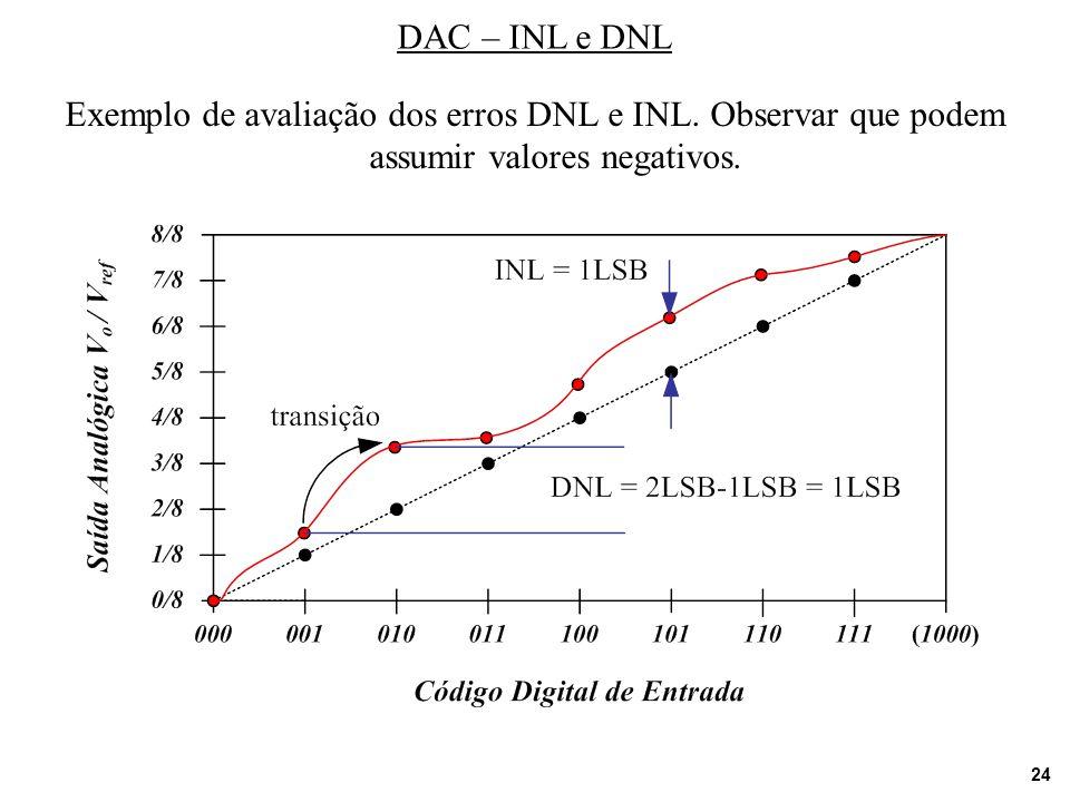 24 DAC – INL e DNL Exemplo de avaliação dos erros DNL e INL. Observar que podem assumir valores negativos.