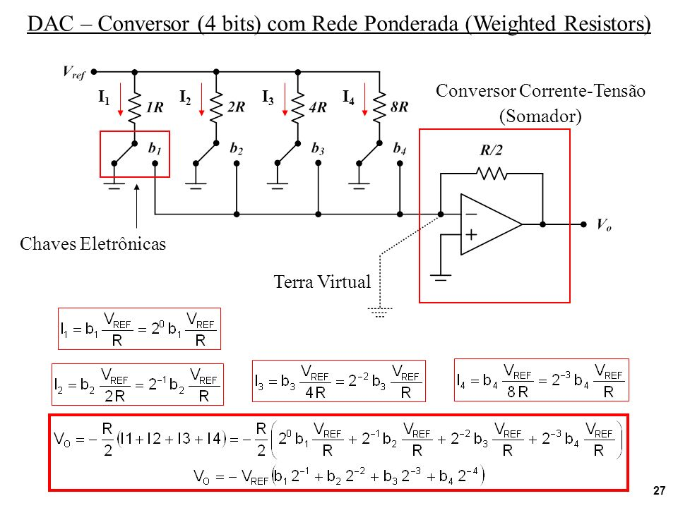 27 DAC – Conversor (4 bits) com Rede Ponderada (Weighted Resistors) Conversor Corrente-Tensão (Somador) Terra Virtual Chaves Eletrônicas I1I1 I2I2 I3I