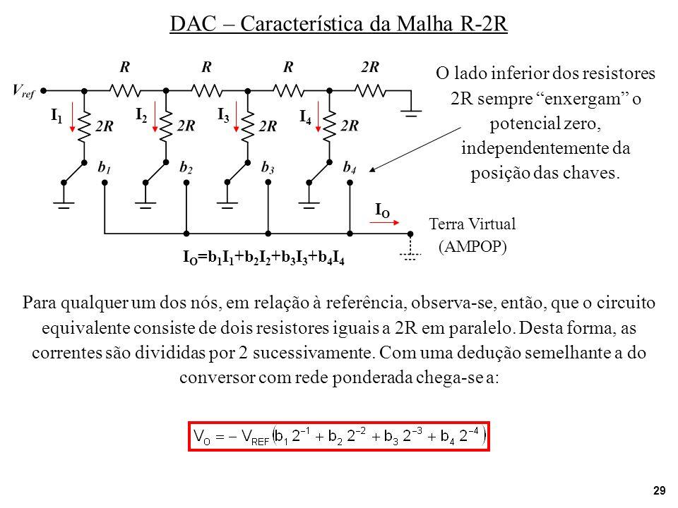 29 DAC – Característica da Malha R-2R Terra Virtual (AMPOP) O lado inferior dos resistores 2R sempre enxergam o potencial zero, independentemente da p