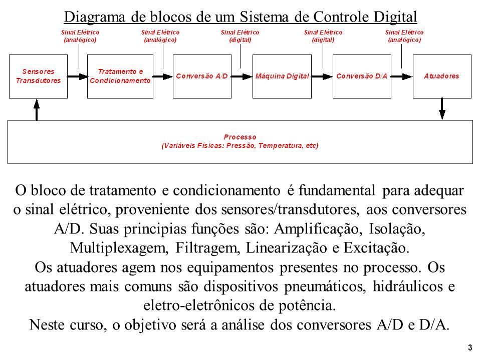 3 Diagrama de blocos de um Sistema de Controle Digital O bloco de tratamento e condicionamento é fundamental para adequar o sinal elétrico, provenient