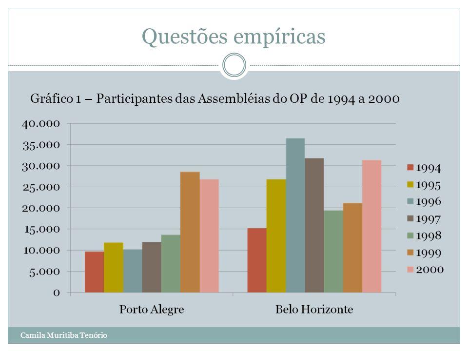 Camila Muritiba Tenório Questões empíricas Gráfico 1 – Participantes das Assembléias do OP de 1994 a 2000