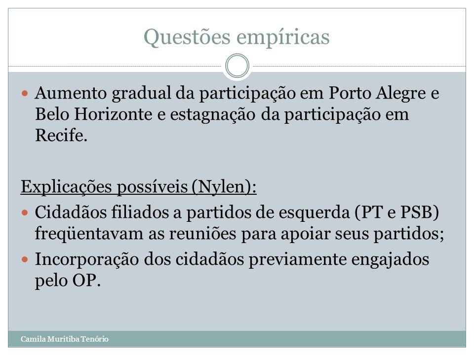 Camila Muritiba Tenório Questões empíricas Aumento gradual da participação em Porto Alegre e Belo Horizonte e estagnação da participação em Recife. Ex