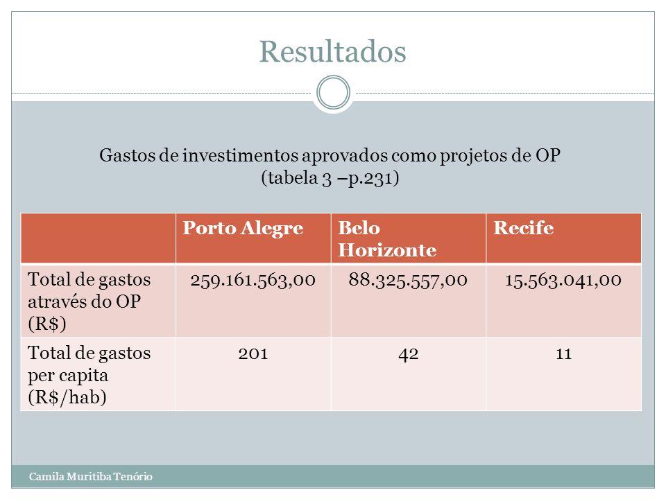 Camila Muritiba Tenório Resultados Porto AlegreBelo Horizonte Recife Total de gastos através do OP (R$) 259.161.563,0088.325.557,0015.563.041,00 Total