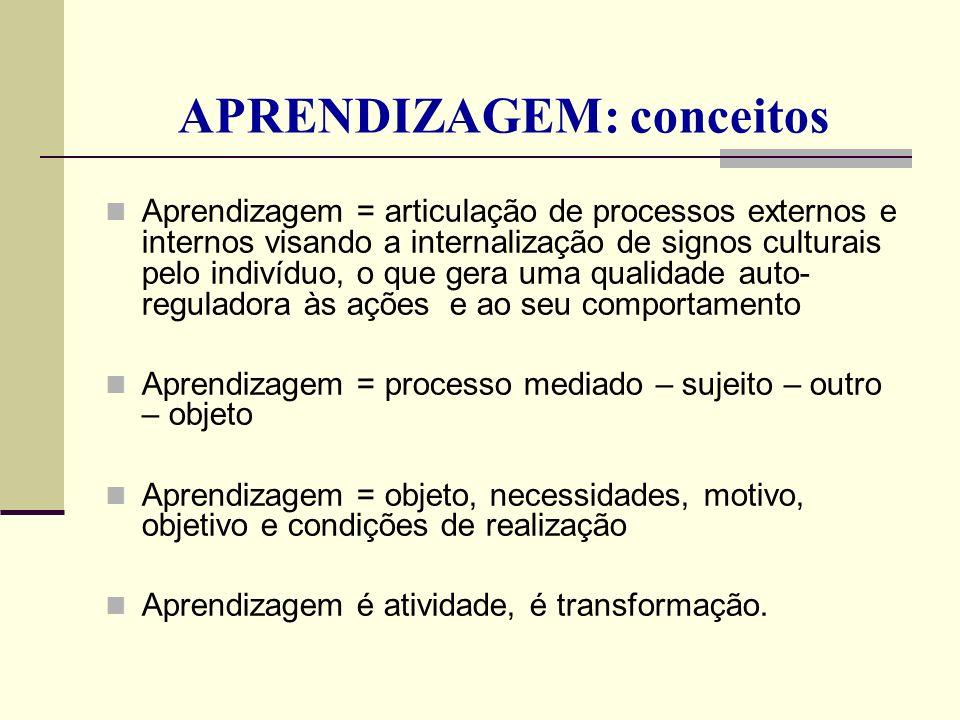 APRENDIZAGEM: conceitos Aprendizagem = articulação de processos externos e internos visando a internalização de signos culturais pelo indivíduo, o que