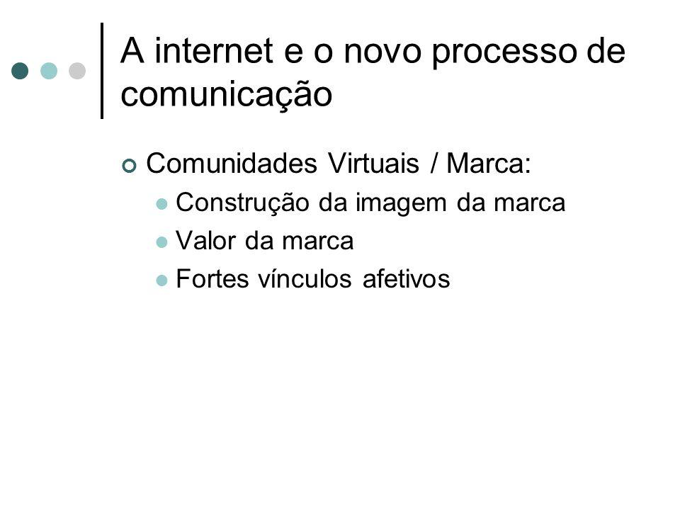 A internet e o novo processo de comunicação Comunidades Virtuais / Marca: Construção da imagem da marca Valor da marca Fortes vínculos afetivos