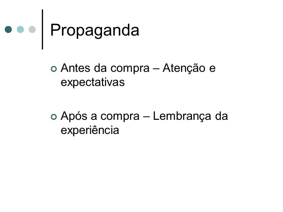 Propaganda Antes da compra – Atenção e expectativas Após a compra – Lembrança da experiência