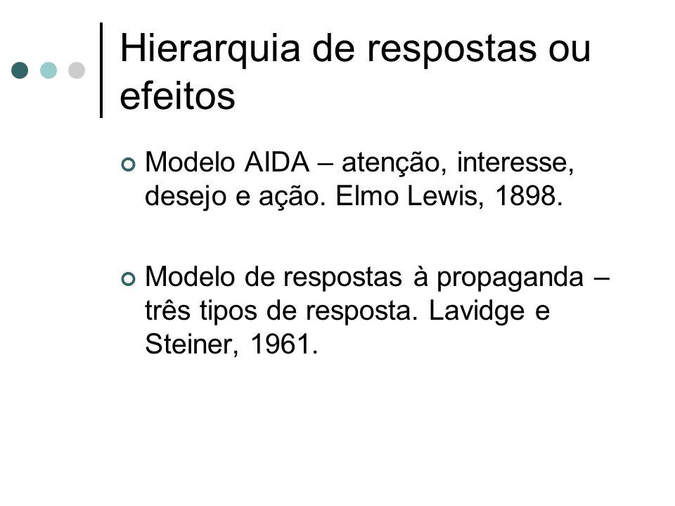 Hierarquia de respostas ou efeitos Modelo AIDA – atenção, interesse, desejo e ação. Elmo Lewis, 1898. Modelo de respostas à propaganda – três tipos de