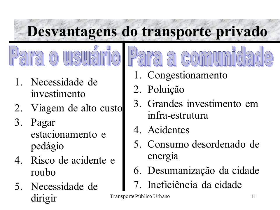 Transporte Público Urbano11 Desvantagens do transporte privado 1.Necessidade de investimento 2.Viagem de alto custo 3.Pagar estacionamento e pedágio 4