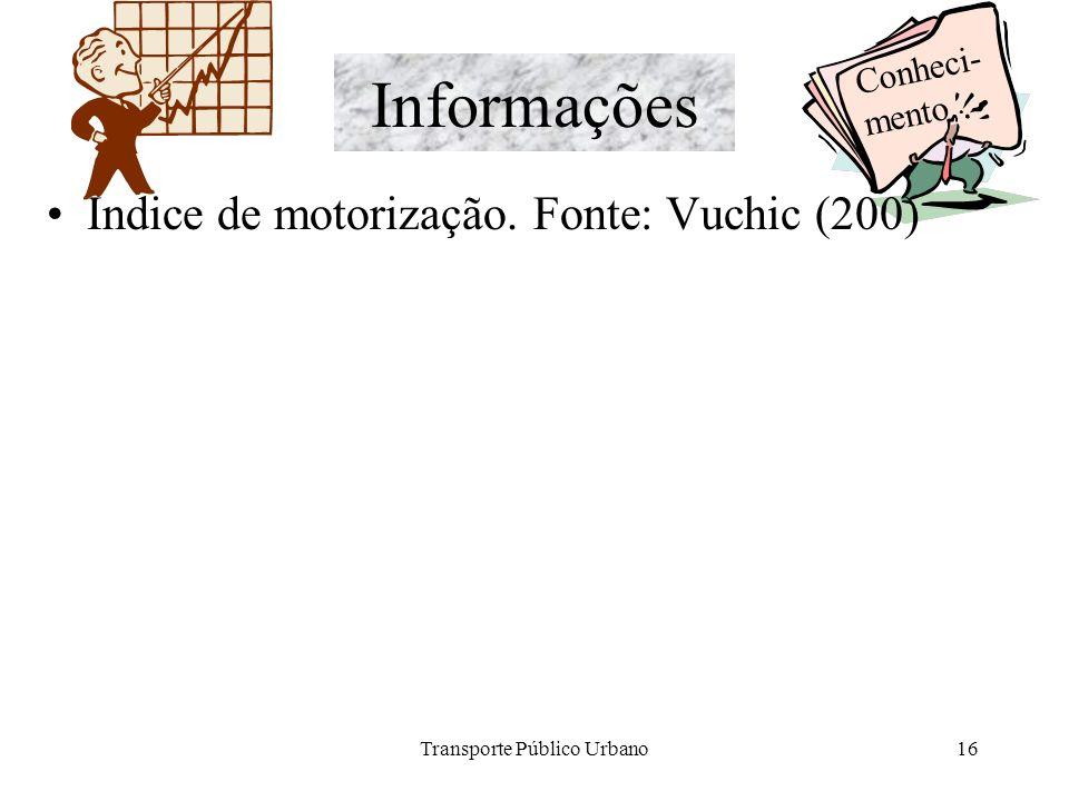 Transporte Público Urbano16 Informações Índice de motorização. Fonte: Vuchic (200) Conheci- mento