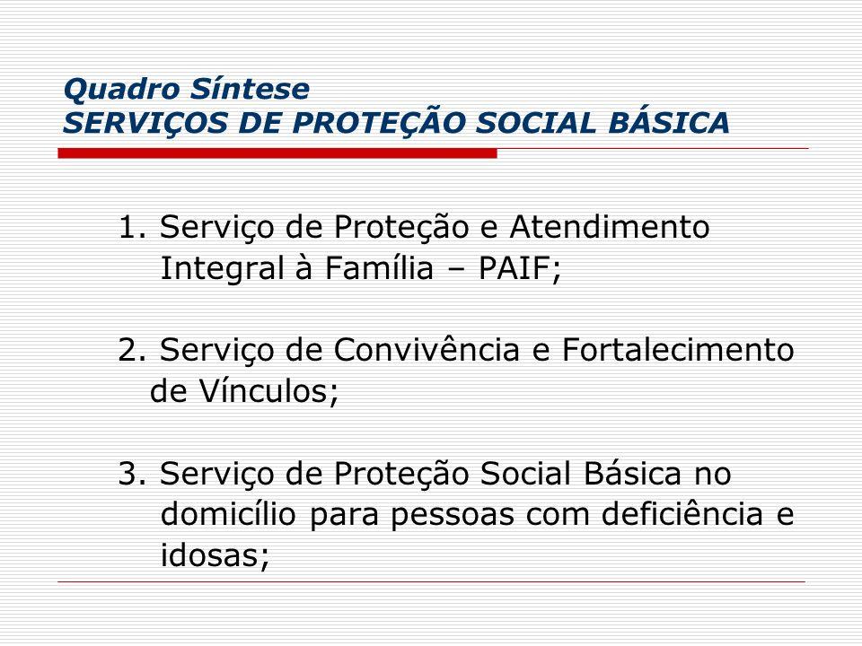 Quadro Síntese SERVIÇOS DE PROTEÇÃO SOCIAL BÁSICA 1. Serviço de Proteção e Atendimento Integral à Família – PAIF; 2. Serviço de Convivência e Fortalec