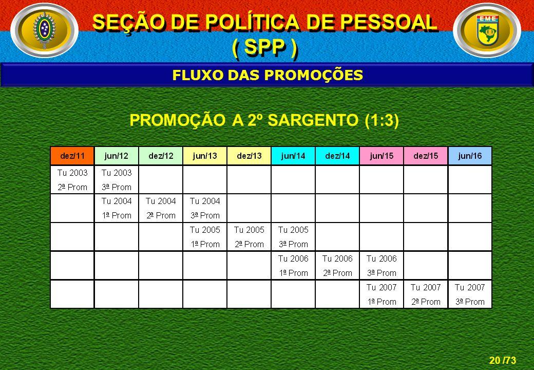 20 /73 FLUXO DAS PROMOÇÕES PROMOÇÃO A 2º SARGENTO (1:3) SEÇÃO DE POLÍTICA DE PESSOAL ( SPP ) SEÇÃO DE POLÍTICA DE PESSOAL ( SPP )