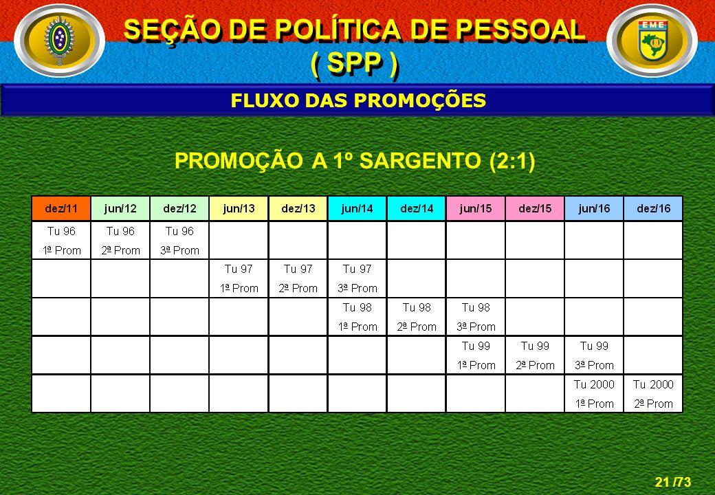 21 /73 FLUXO DAS PROMOÇÕES PROMOÇÃO A 1º SARGENTO (2:1) SEÇÃO DE POLÍTICA DE PESSOAL ( SPP ) SEÇÃO DE POLÍTICA DE PESSOAL ( SPP )