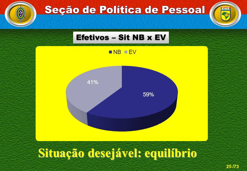 25 /73 Situação desejável: equilíbrio Efetivos – Sit NB x EV