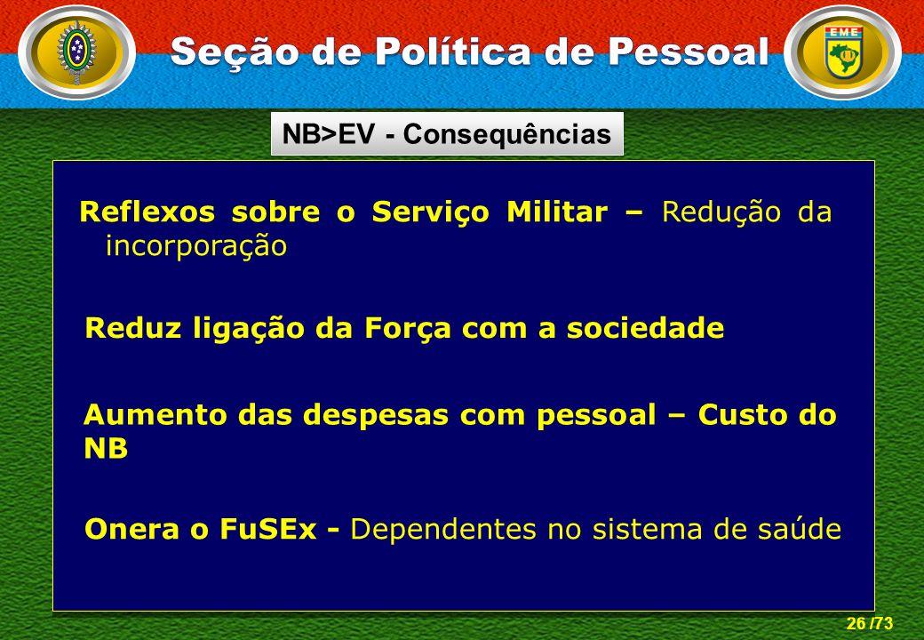 26 /73 Reflexos sobre o Serviço Militar – Redução da incorporação Aumento das despesas com pessoal – Custo do NB Onera o FuSEx - Dependentes no sistem