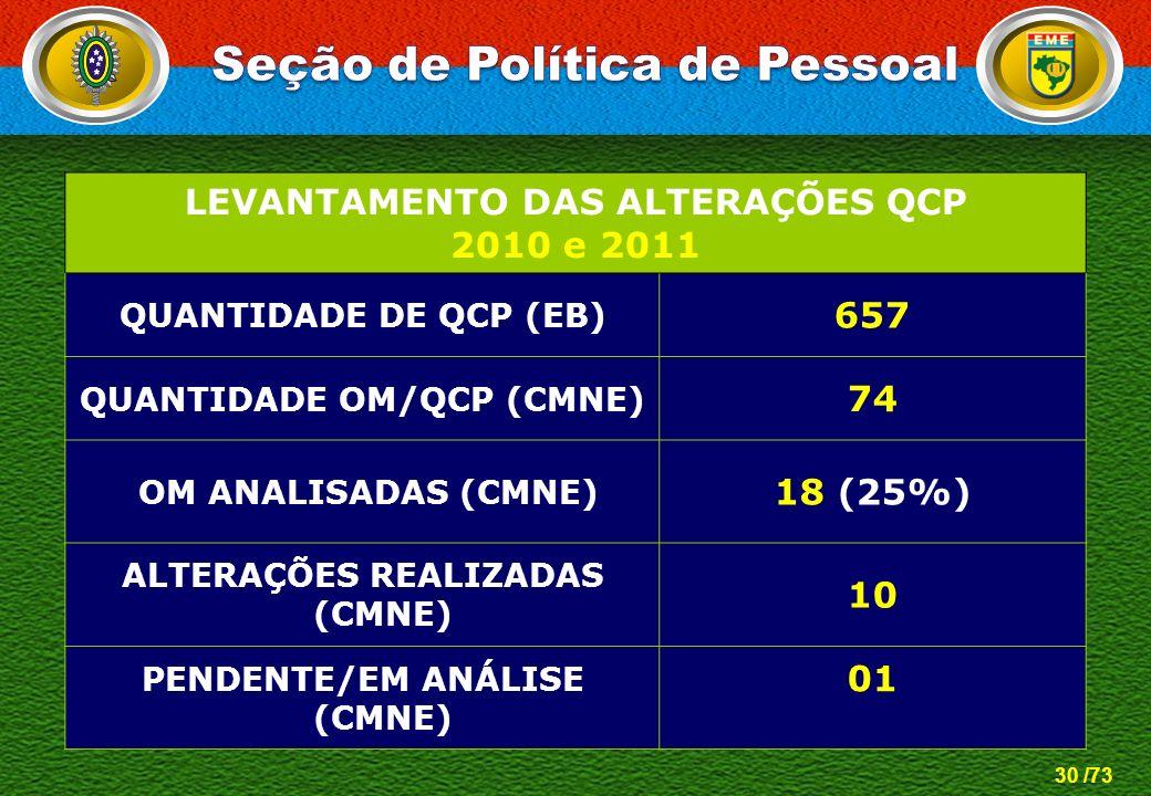 30 /73 LEVANTAMENTO DAS ALTERAÇÕES QCP 2010 e 2011 QUANTIDADE DE QCP (EB) 657 QUANTIDADE OM/QCP (CMNE) 74 OM ANALISADAS (CMNE) 18 (25%) ALTERAÇÕES REA