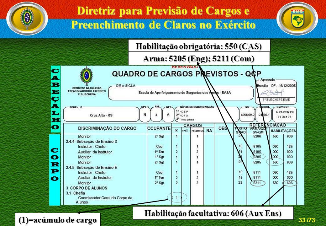 33 /73 Habilitação obrigatória: 550 (CAS) Arma: 5205 (Eng); 5211 (Com) (1)=acúmulo de cargo Habilitação facultativa: 606 (Aux Ens) CABEÇALHOCABEÇALHOC