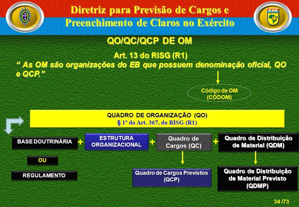 34 /73 QO/QC/QCP DE OM Quadro de Cargos (QC) QUADRO DE ORGANIZAÇÃO (QO) § 1º do Art. 367, do RISG (R1) QUADRO DE ORGANIZAÇÃO (QO) § 1º do Art. 367, do