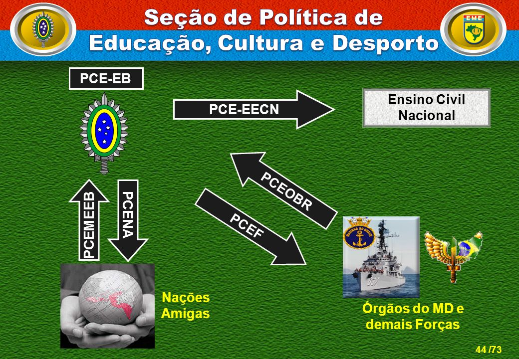 44 /73 PCE-EB PCEMEEB Nações Amigas PCENA PCE-EECN Ensino Civil Nacional PCEOBR PCEF Órgãos do MD e demais Forças