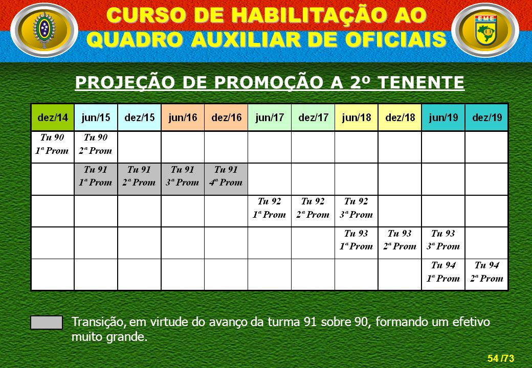 54 /73 CURSO DE HABILITAÇÃO AO QUADRO AUXILIAR DE OFICIAIS PROJEÇÃO DE PROMOÇÃO A 2º TENENTE Transição, em virtude do avanço da turma 91 sobre 90, for