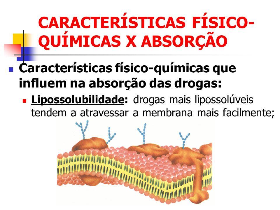 CARACTERÍSTICAS FÍSICO- QUÍMICAS X ABSORÇÃO Características físico-químicas que influem na absorção das drogas: Lipossolubilidade: drogas mais liposso