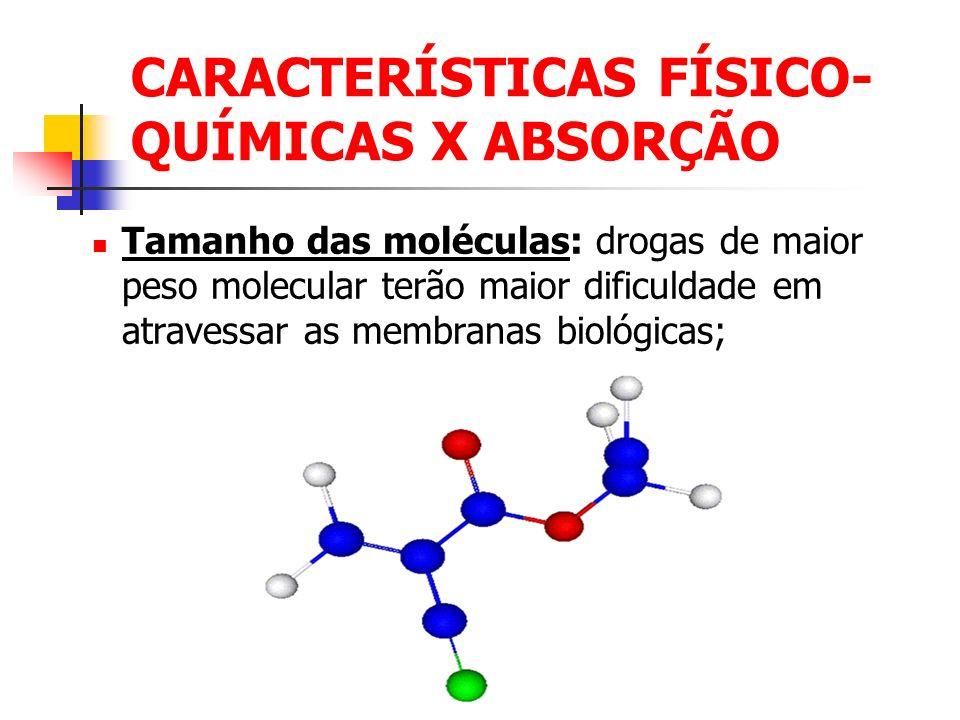 CARACTERÍSTICAS FÍSICO- QUÍMICAS X ABSORÇÃO Tamanho das moléculas: drogas de maior peso molecular terão maior dificuldade em atravessar as membranas b