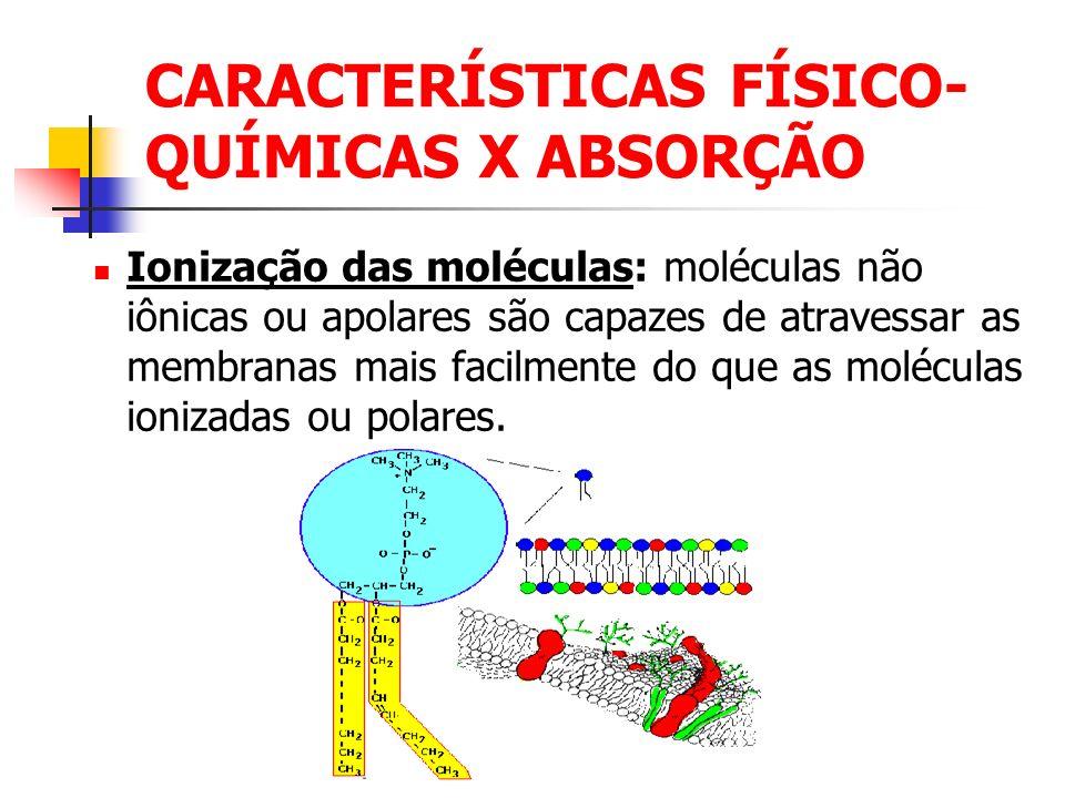 CARACTERÍSTICAS FÍSICO- QUÍMICAS X ABSORÇÃO Ionização das moléculas: moléculas não iônicas ou apolares são capazes de atravessar as membranas mais fac