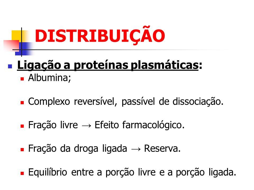 DISTRIBUIÇÃO Ligação a proteínas plasmáticas: Albumina; Complexo reversível, passível de dissociação. Fração livre Efeito farmacológico. Fração da dro