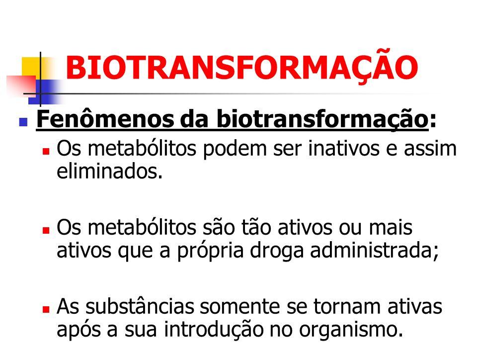 BIOTRANSFORMAÇÃO Fenômenos da biotransformação: Os metabólitos podem ser inativos e assim eliminados. Os metabólitos são tão ativos ou mais ativos que