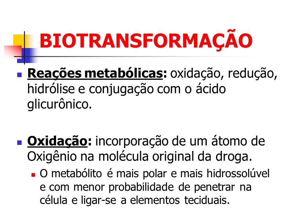 BIOTRANSFORMAÇÃO Reações metabólicas: oxidação, redução, hidrólise e conjugação com o ácido glicurônico. Oxidação: incorporação de um átomo de Oxigêni