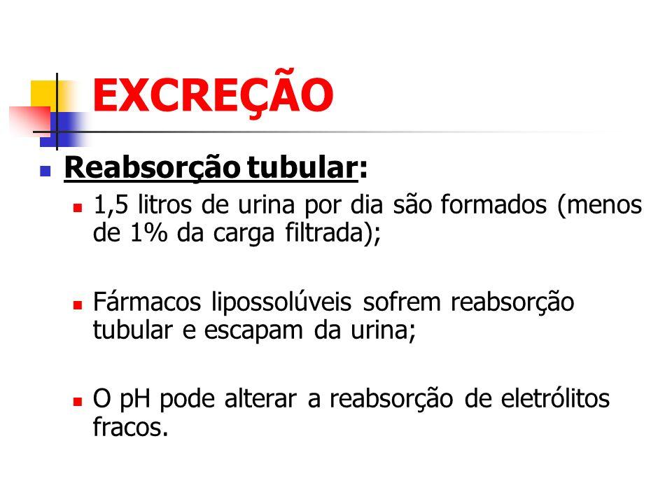 EXCREÇÃO Reabsorção tubular: 1,5 litros de urina por dia são formados (menos de 1% da carga filtrada); Fármacos lipossolúveis sofrem reabsorção tubula