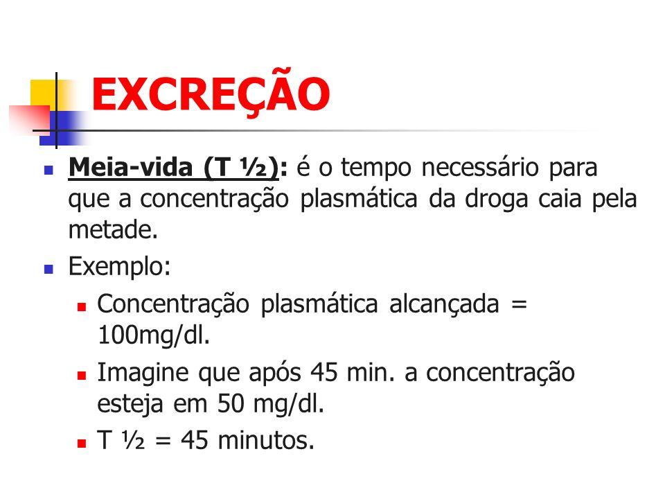 EXCREÇÃO Meia-vida (T ½): é o tempo necessário para que a concentração plasmática da droga caia pela metade. Exemplo: Concentração plasmática alcançad