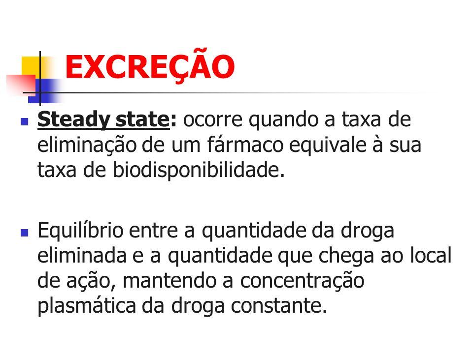 EXCREÇÃO Steady state: ocorre quando a taxa de eliminação de um fármaco equivale à sua taxa de biodisponibilidade. Equilíbrio entre a quantidade da dr